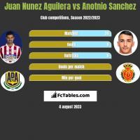 Juan Nunez Aguilera vs Anotnio Sanchez h2h player stats
