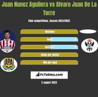 Juan Nunez Aguilera vs Alvaro Juan De La Torre h2h player stats