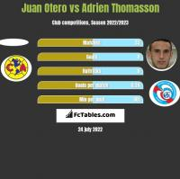 Juan Otero vs Adrien Thomasson h2h player stats