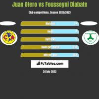Juan Otero vs Fousseyni Diabate h2h player stats