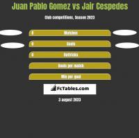 Juan Pablo Gomez vs Jair Cespedes h2h player stats