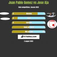 Juan Pablo Gomez vs Jose Aja h2h player stats