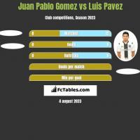 Juan Pablo Gomez vs Luis Pavez h2h player stats
