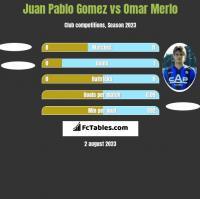 Juan Pablo Gomez vs Omar Merlo h2h player stats
