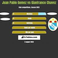 Juan Pablo Gomez vs Gianfranco Chavez h2h player stats