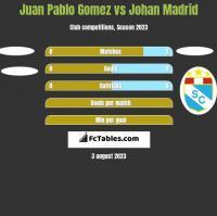 Juan Pablo Gomez vs Johan Madrid h2h player stats