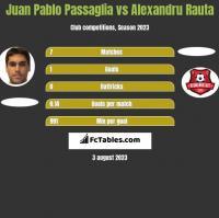 Juan Pablo Passaglia vs Alexandru Rauta h2h player stats