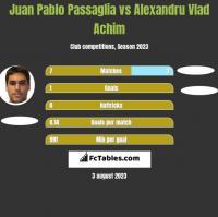 Juan Pablo Passaglia vs Alexandru Vlad Achim h2h player stats