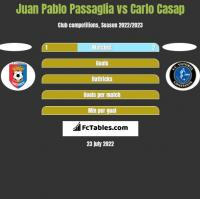 Juan Pablo Passaglia vs Carlo Casap h2h player stats