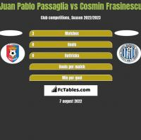 Juan Pablo Passaglia vs Cosmin Frasinescu h2h player stats