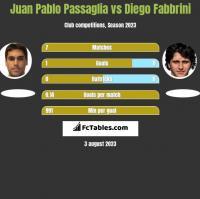 Juan Pablo Passaglia vs Diego Fabbrini h2h player stats