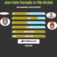 Juan Pablo Passaglia vs Filip Mrzljak h2h player stats