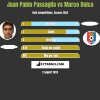 Juan Pablo Passaglia vs Marco Dulca h2h player stats