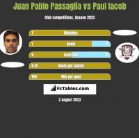 Juan Pablo Passaglia vs Paul Iacob h2h player stats