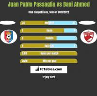 Juan Pablo Passaglia vs Bani Ahmed h2h player stats