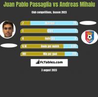 Juan Pablo Passaglia vs Andreas Mihaiu h2h player stats