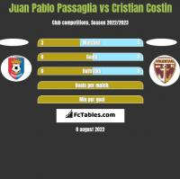 Juan Pablo Passaglia vs Cristian Costin h2h player stats