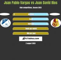 Juan Pablo Vargas vs Juan David Rios h2h player stats