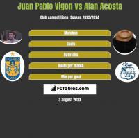 Juan Pablo Vigon vs Alan Acosta h2h player stats