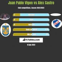 Juan Pablo Vigon vs Alex Castro h2h player stats