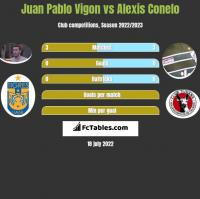 Juan Pablo Vigon vs Alexis Conelo h2h player stats