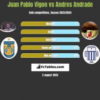 Juan Pablo Vigon vs Andres Andrade h2h player stats