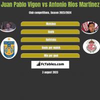 Juan Pablo Vigon vs Antonio Rios Martinez h2h player stats