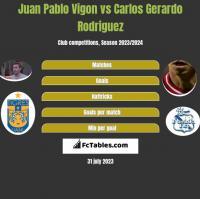 Juan Pablo Vigon vs Carlos Gerardo Rodriguez h2h player stats