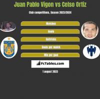 Juan Pablo Vigon vs Celso Ortiz h2h player stats