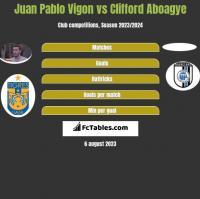 Juan Pablo Vigon vs Clifford Aboagye h2h player stats