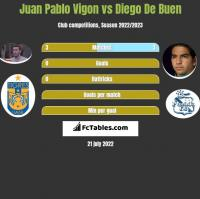 Juan Pablo Vigon vs Diego De Buen h2h player stats