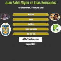Juan Pablo Vigon vs Elias Hernandez h2h player stats
