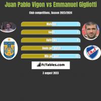 Juan Pablo Vigon vs Emmanuel Gigliotti h2h player stats
