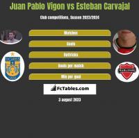 Juan Pablo Vigon vs Esteban Carvajal h2h player stats