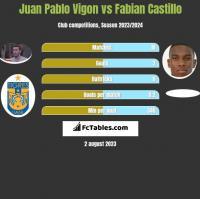 Juan Pablo Vigon vs Fabian Castillo h2h player stats