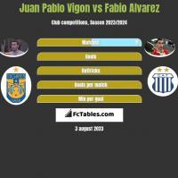 Juan Pablo Vigon vs Fabio Alvarez h2h player stats