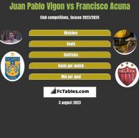 Juan Pablo Vigon vs Francisco Acuna h2h player stats
