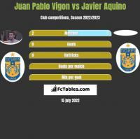Juan Pablo Vigon vs Javier Aquino h2h player stats