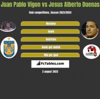 Juan Pablo Vigon vs Jesus Alberto Duenas h2h player stats