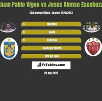 Juan Pablo Vigon vs Jesus Alonso Escoboza h2h player stats