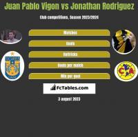 Juan Pablo Vigon vs Jonathan Rodriguez h2h player stats