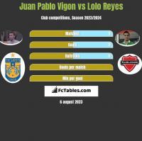 Juan Pablo Vigon vs Lolo Reyes h2h player stats