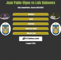 Juan Pablo Vigon vs Luis Quinones h2h player stats
