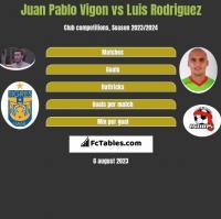 Juan Pablo Vigon vs Luis Rodriguez h2h player stats