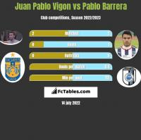 Juan Pablo Vigon vs Pablo Barrera h2h player stats