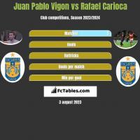 Juan Pablo Vigon vs Rafael Carioca h2h player stats