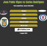 Juan Pablo Vigon vs Carlos Rodriguez h2h player stats
