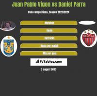 Juan Pablo Vigon vs Daniel Parra h2h player stats
