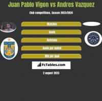 Juan Pablo Vigon vs Andres Vazquez h2h player stats