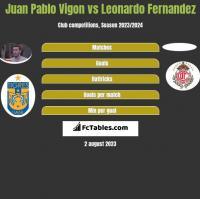 Juan Pablo Vigon vs Leonardo Fernandez h2h player stats